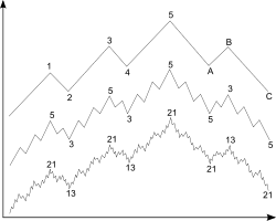 Principiul valului.svg